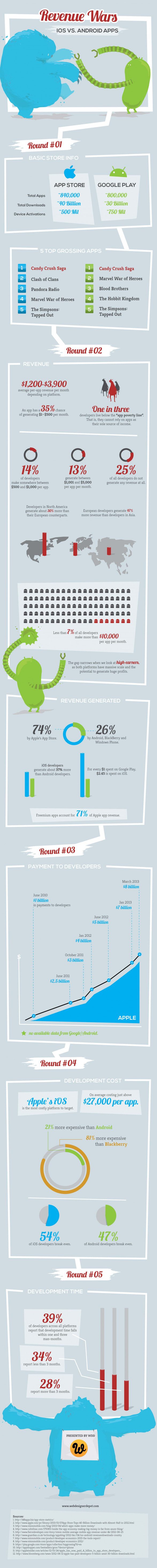 Apple Vs Google Revenue Generation [INFOGRAPHIC]