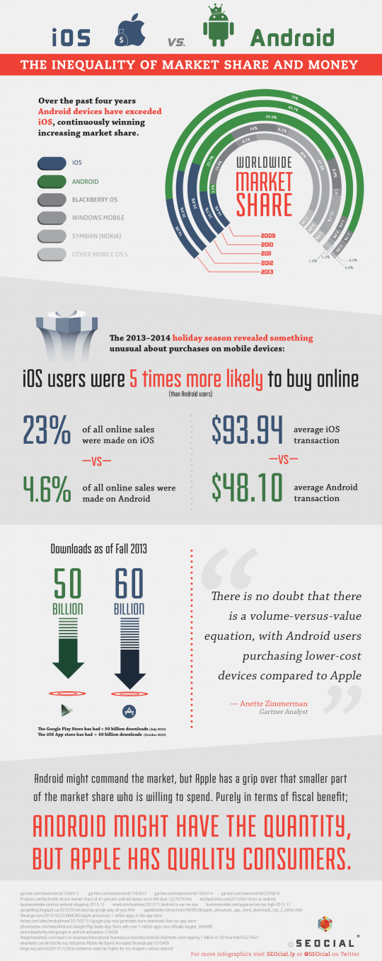 iOS vs. Android: The Inequality of Market Share and Money