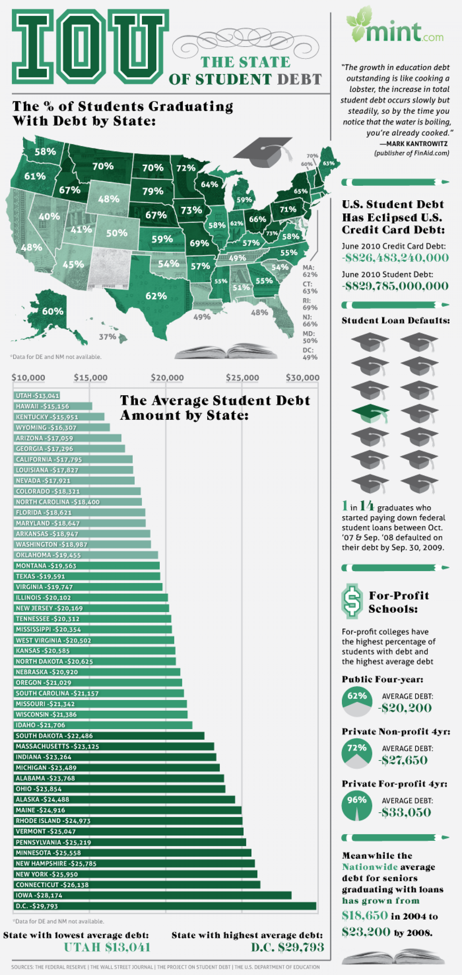 IOU: The State of Student Debt Infographic