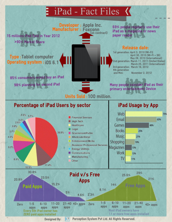 iPad Fact files Infographic