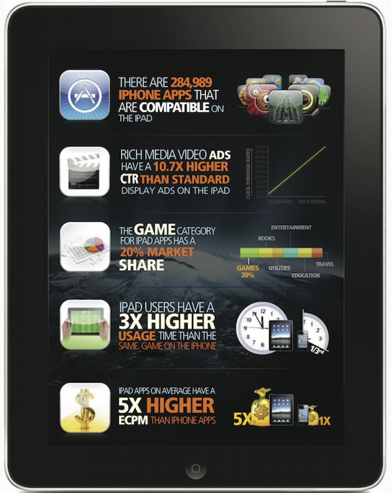 iPad Insights Infographic