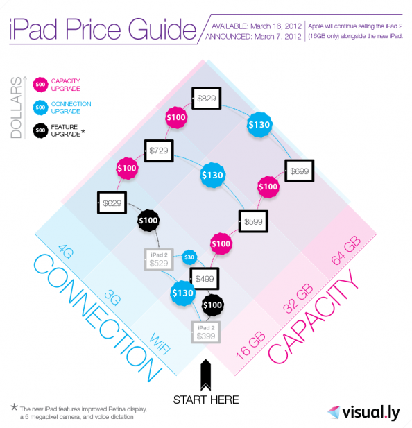 iPad Price Guide Infographic
