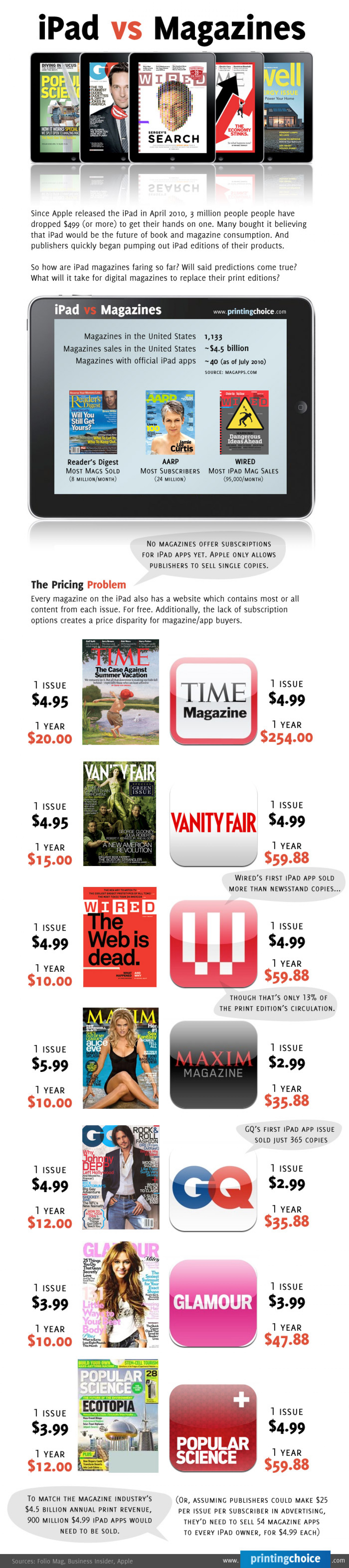 iPad vs Magazines Infographic