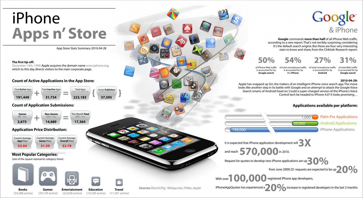 iPhone - Apps n' Store Infographic