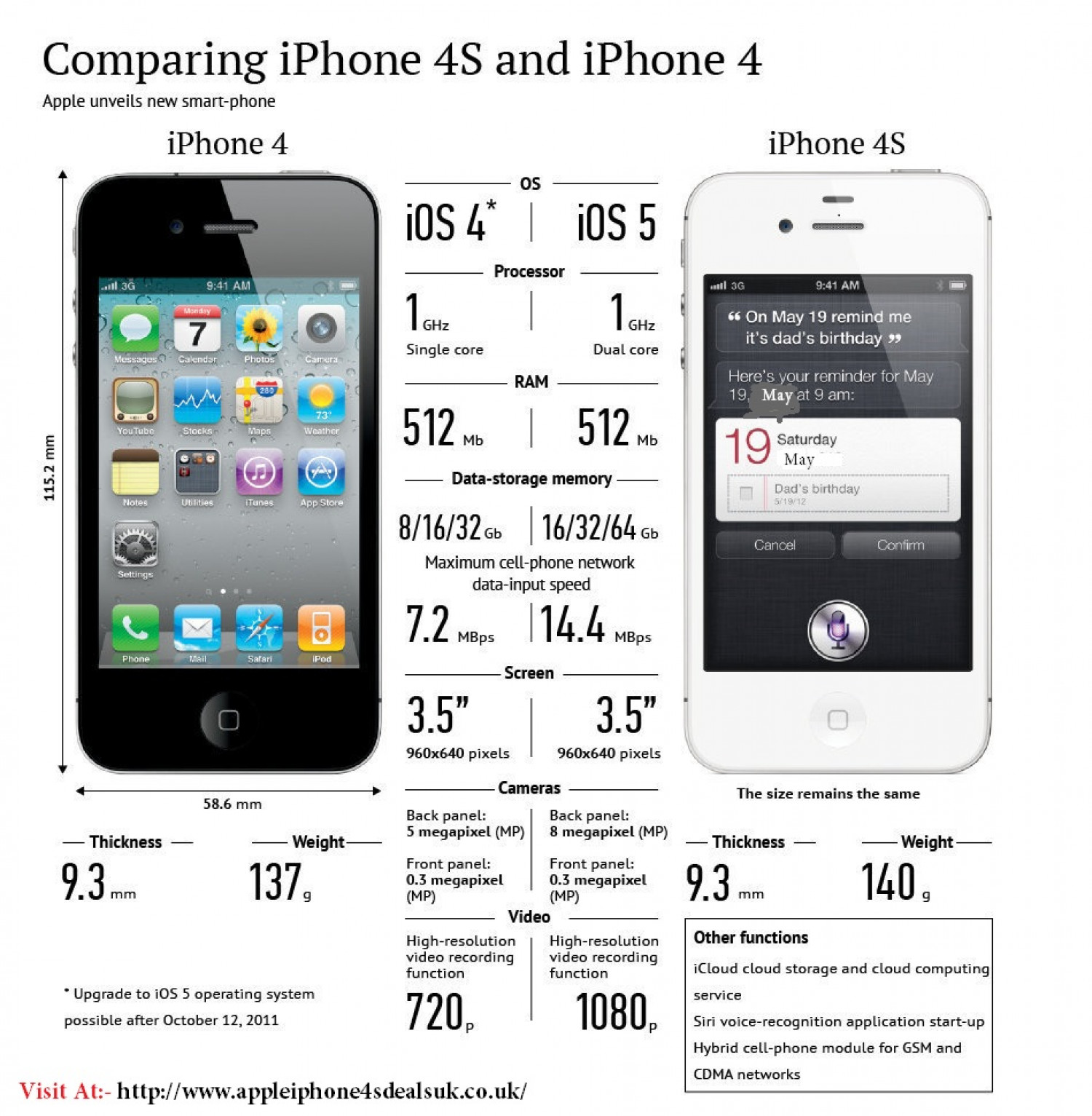 iPhone 4s deals Infographic
