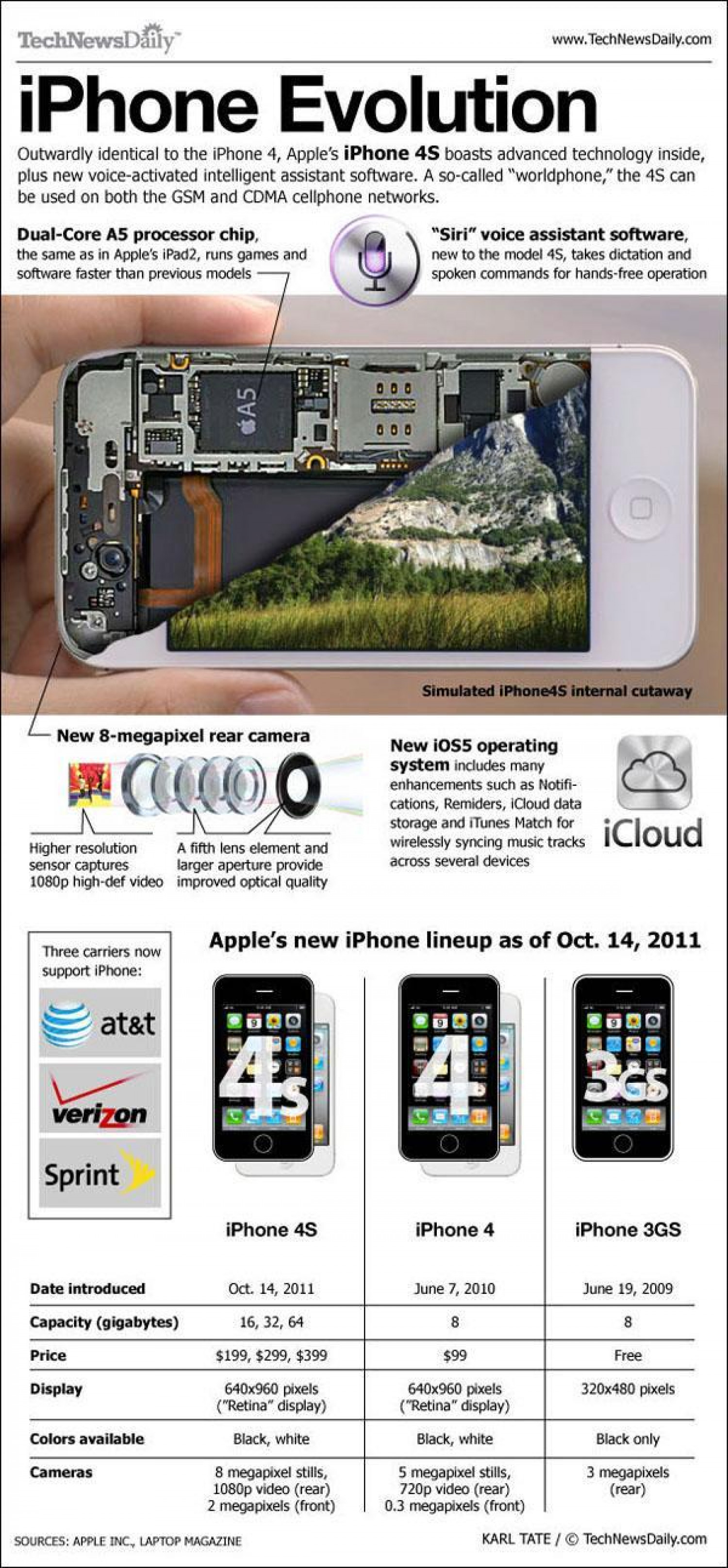 iPhone 4S Key Facts Infographic