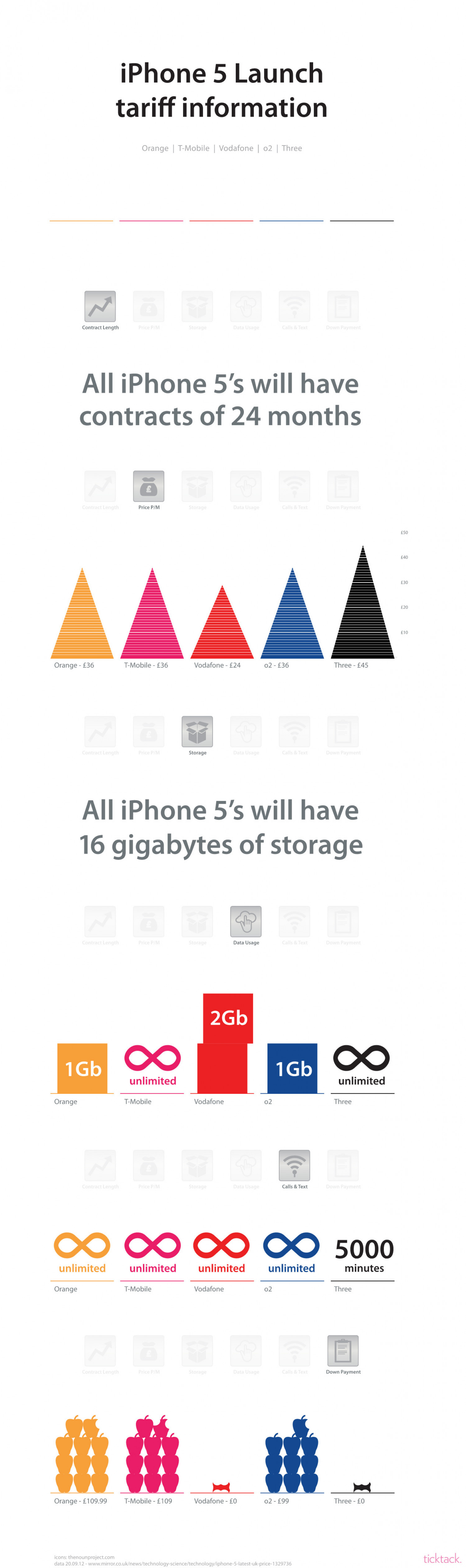 iPhone 5 - Uk Tariff  Infographic