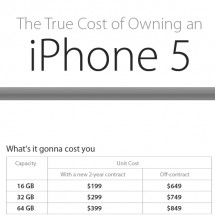 iPhone 5 and Its Actual Cost Infographic