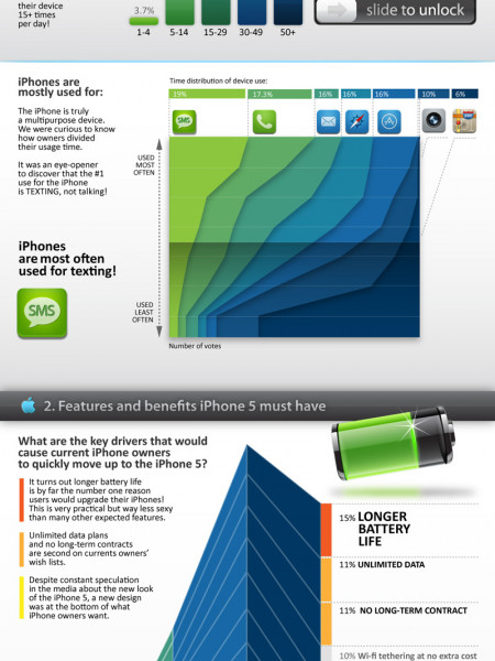 iPhone 5, And Who's Most Likely to Upgrade Infographic