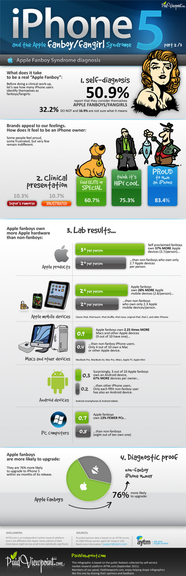 iPhone 5: Are You a Fanboy? Infographic