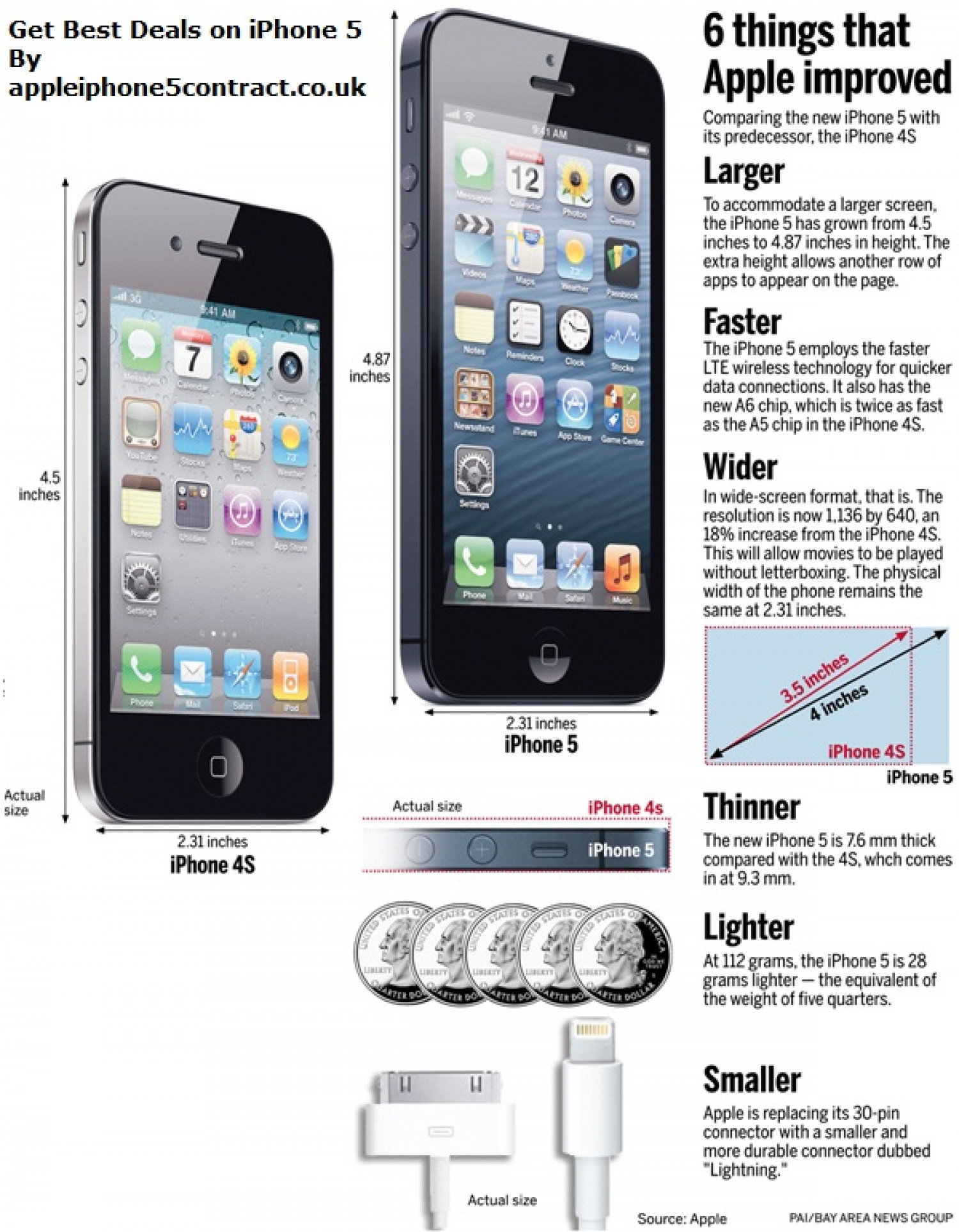 iPhone 5 contract Infographic