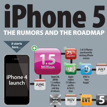 iPhone 5: The Rumors and the Roadmap Infographic