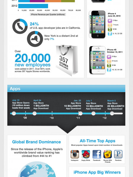 iPhone 5th Anniversary Infographic