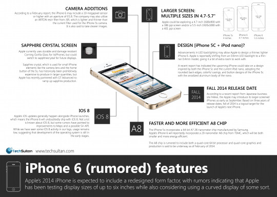 iPhone 6 Rumored Features