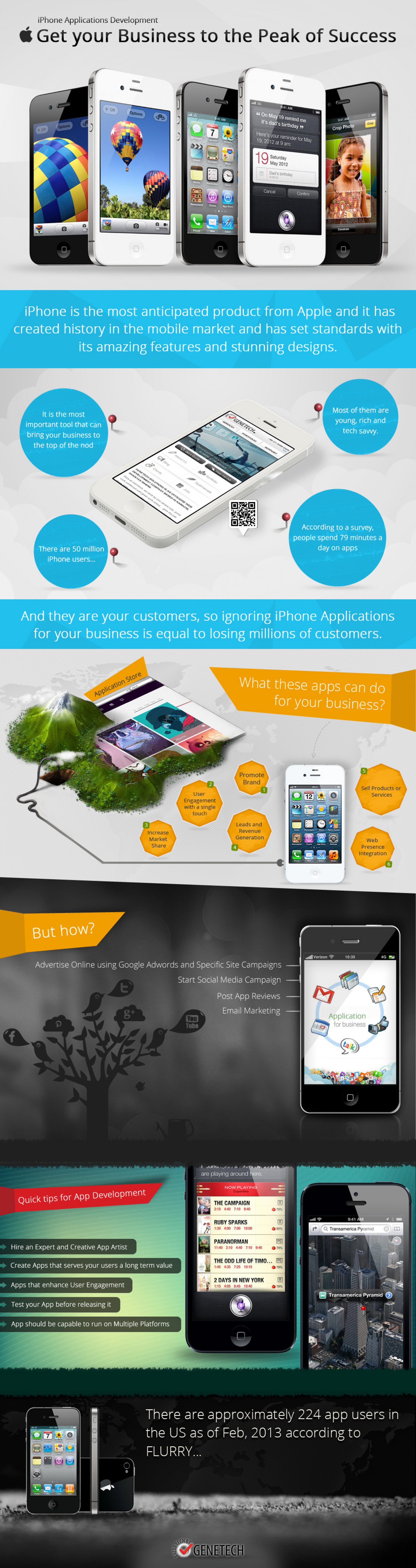 iPhone Applications Development – Get your Business to the Peak of Success Infographic