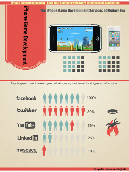iPhone Game Development Infographic