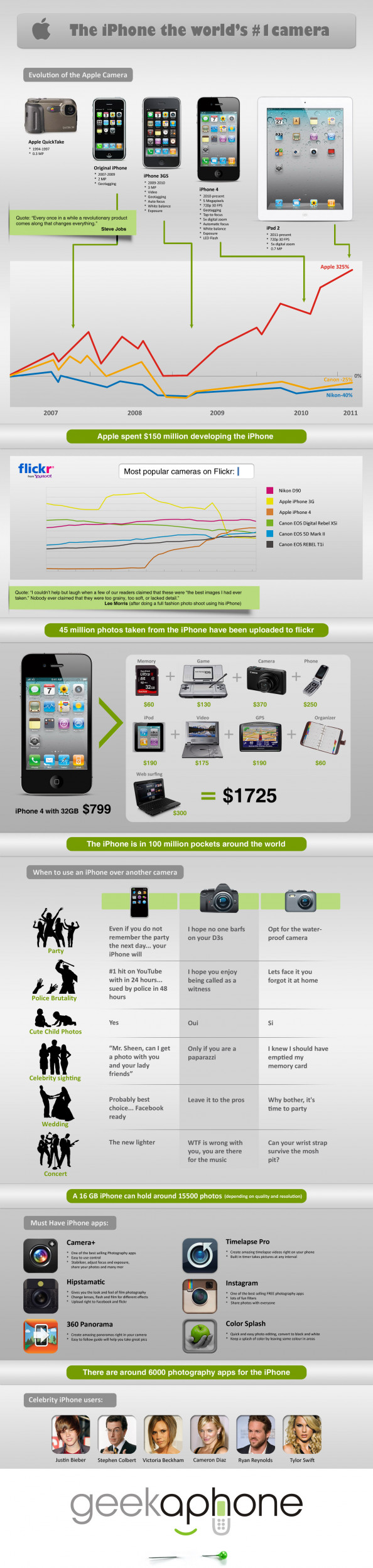 iPhone Most Popular Digital Camera Infographic