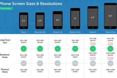 iPhone Screen Sizes & Resolutions Infographic