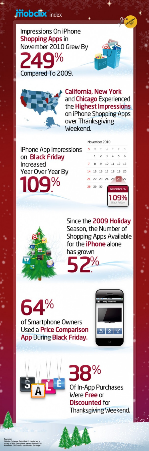 IPhone Use for Holiday Shopping  Infographic