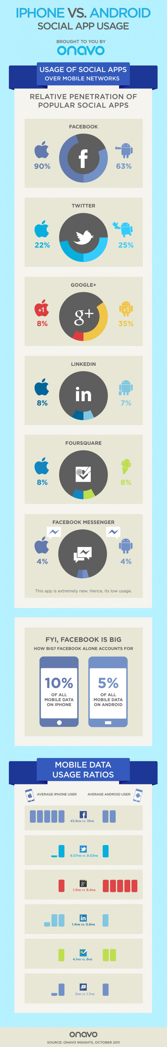 iPhone vs. Android: The Social App Activities That Set Users Apart