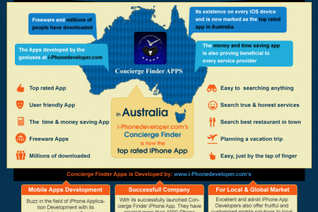 Concierge Finder is now the top rated iPhone App in Australia Infographic