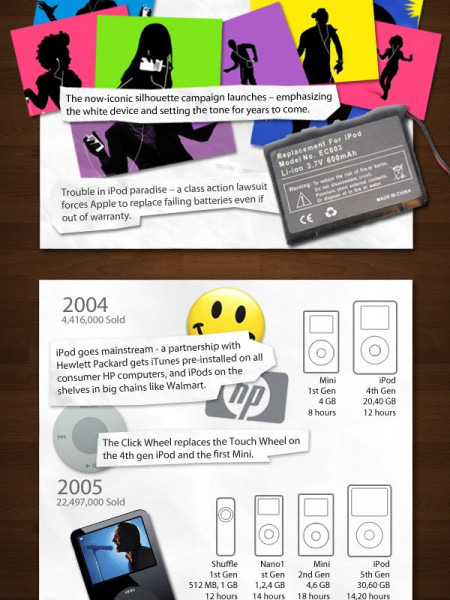 iPod: 10th Anniversary Memorandum Infographic