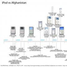 iPod vs Afghanistan Infographic