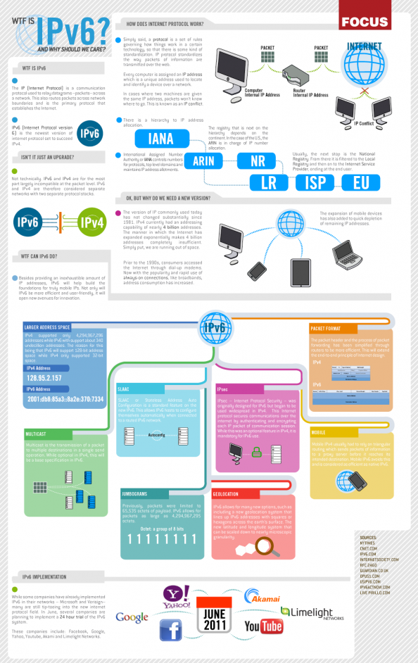IPv6 Infographic: What is it? Infographic