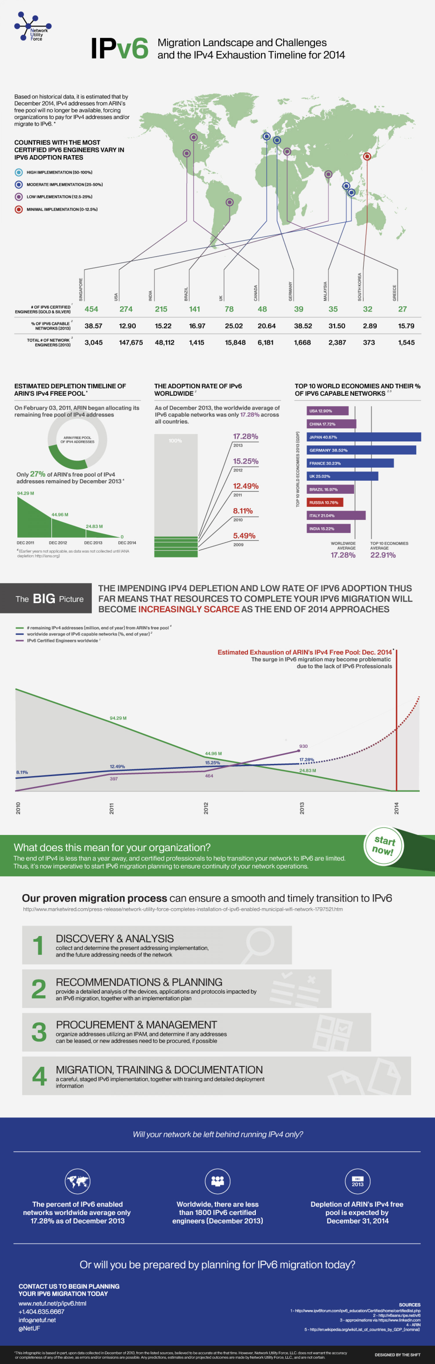 IPv6 Migration Landscape and Challenges, and IPv4 Exhaustion Timeline for 2014 Infographic
