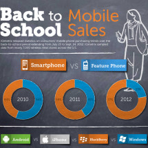 iQmetrix Releases Back-to-School Mobile Phone Sales Stats Infographic