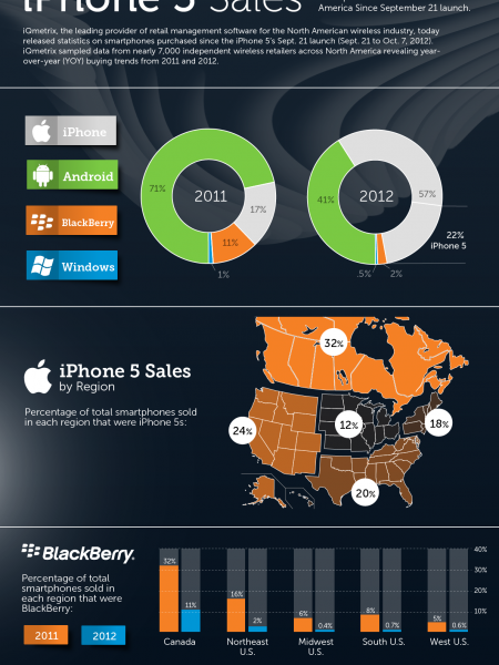 iQmetrix Releases Smartphone Sales Stats Since iPhone 5 Launch  Infographic