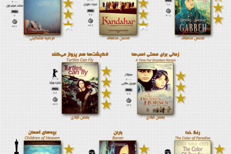 Iranian Cinema Reviews by Roger Ebert Infographic