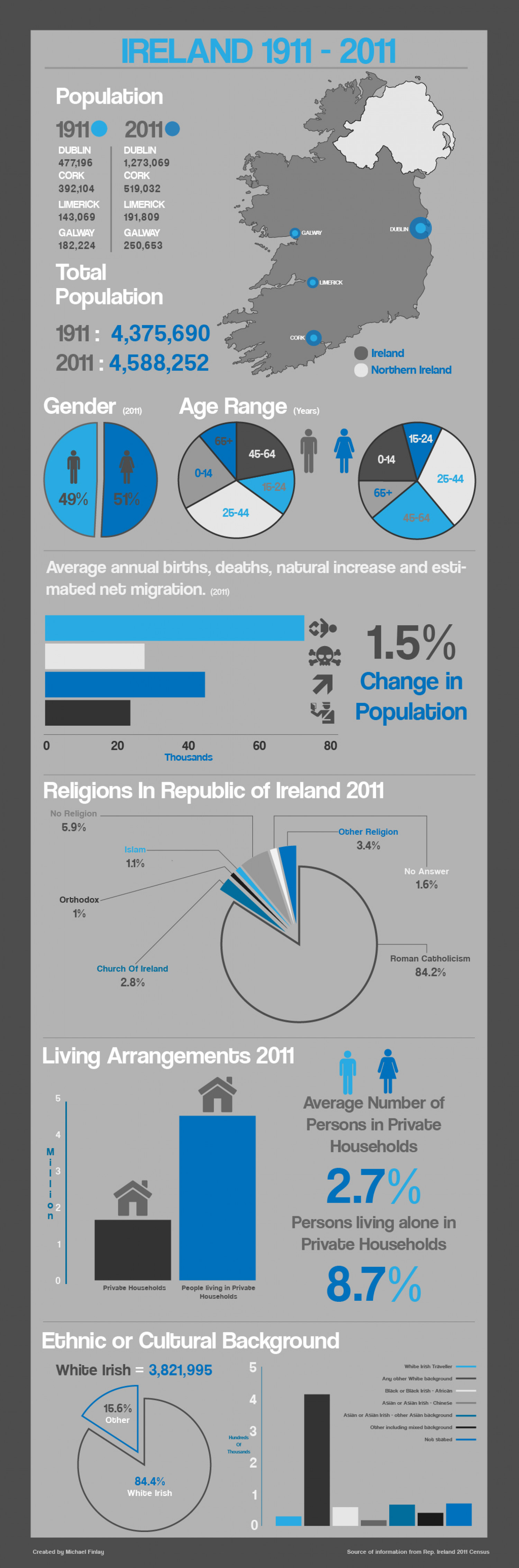 Ireland by numbers Infographic
