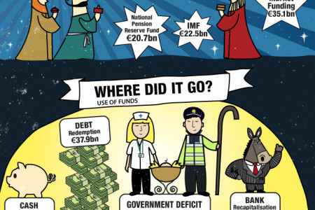 Ireland Says Farewell To The Troika Infographic