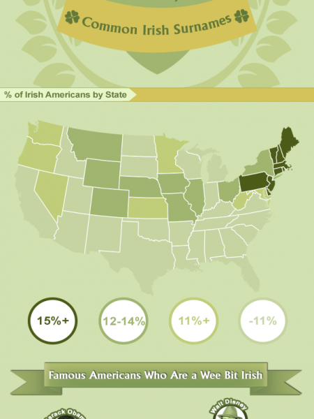 Irish American Heritage Facts Infographic