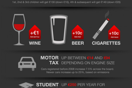 Irish Budget 2012 Infographic