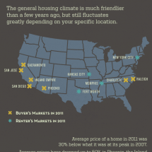 Is 2012 A Good Year To Buy A House Infographic