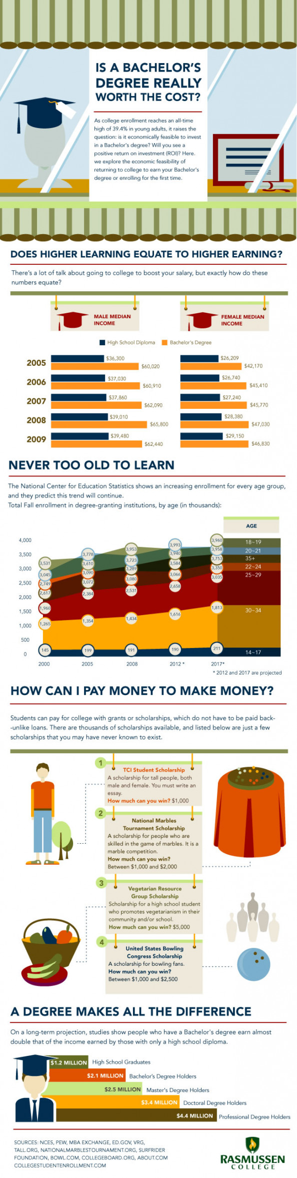 Is A Bachelor&#039;s Degree Really Worth The Cost?  Infographic