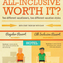 Is An All-Inclusive Worth It? Infographic
