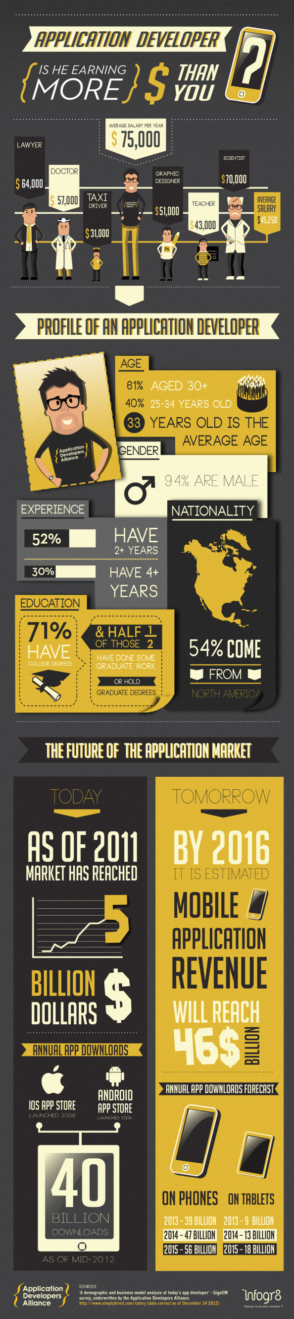 Is an application developer earning more than you? Infographic
