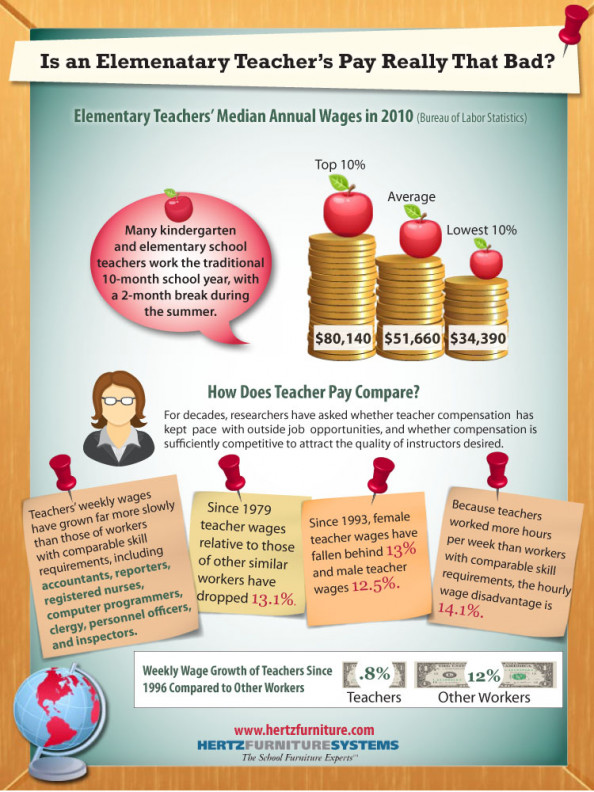 Is An Elementary Teacher's Pay Really That Bad? Infographic