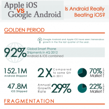 Is Android Really Beating iOS? Infographic