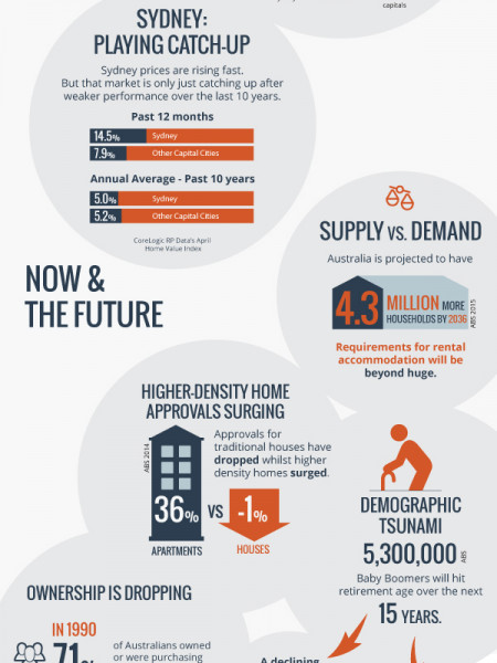 Is Australia Experiencing a Property Bubble? Infographic