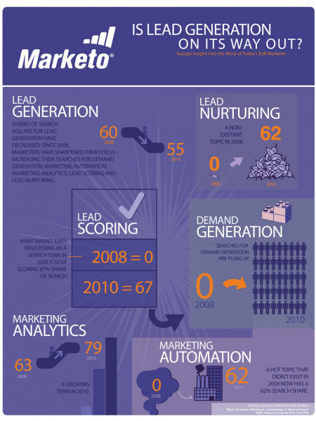Is B2B Lead Generation Dying? Google Insight Says Yes. Infographic