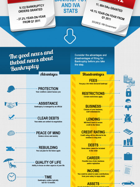 Is Bankruptcy the Right Solution? Infographic