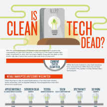 Is Clean Tech Dead? Infographic
