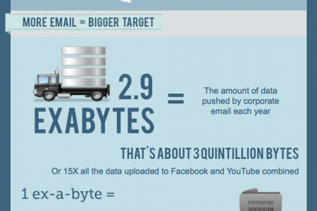 Is Email Safer Infographic