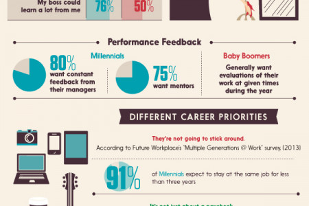 Is Gen Y Really Lazy and Self-entitled? ME-llennials in the Workplace Infographic
