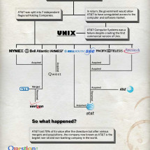 Is Google a Monopoly? A Historical Perspective Infographic