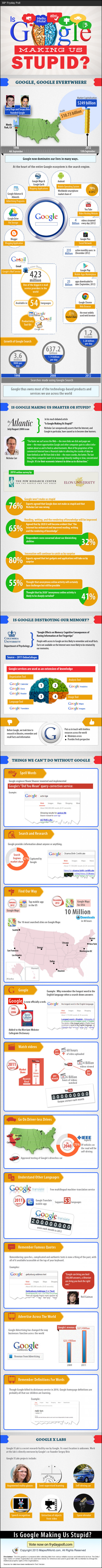 Is Google Making Us Stupid? Infographic